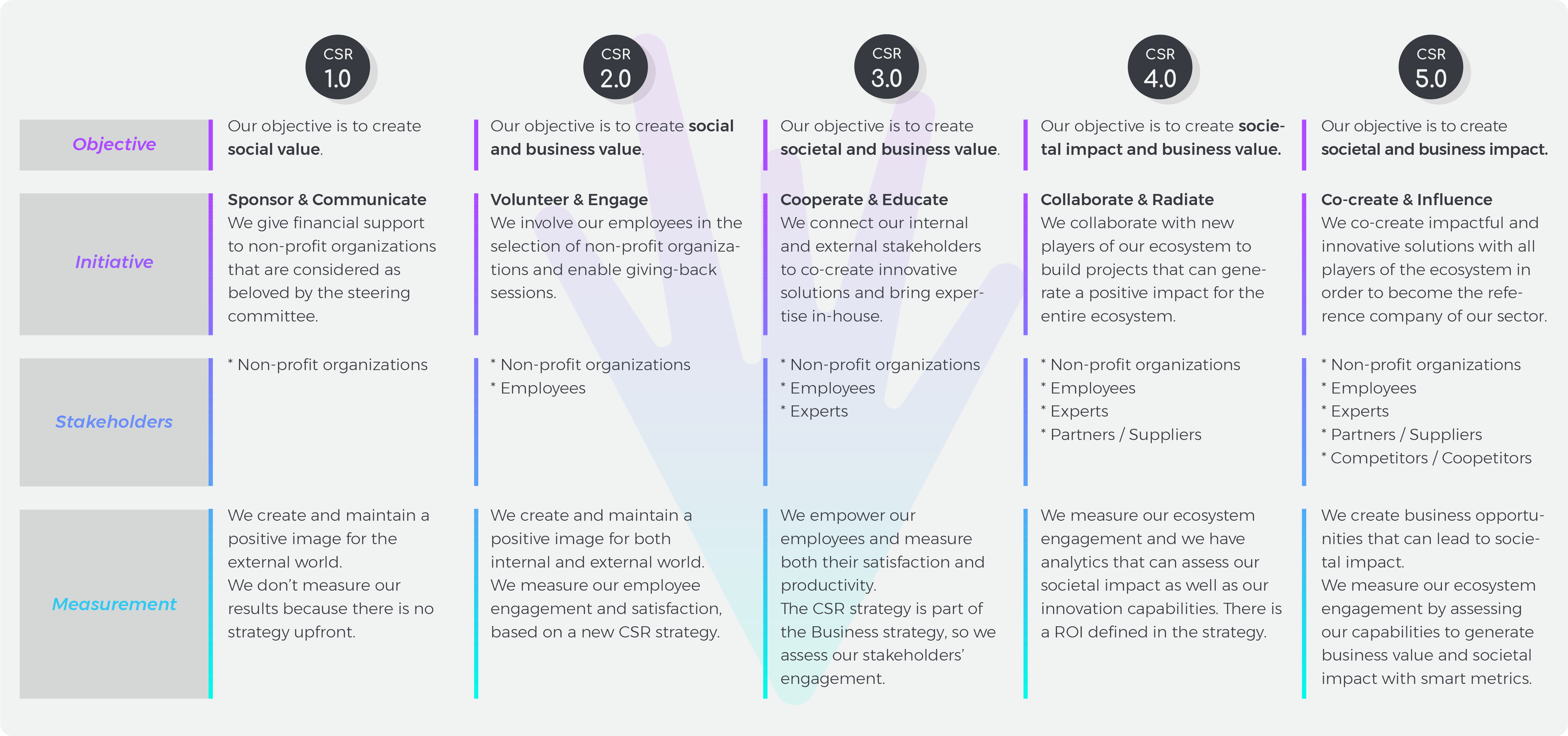 csr-framework