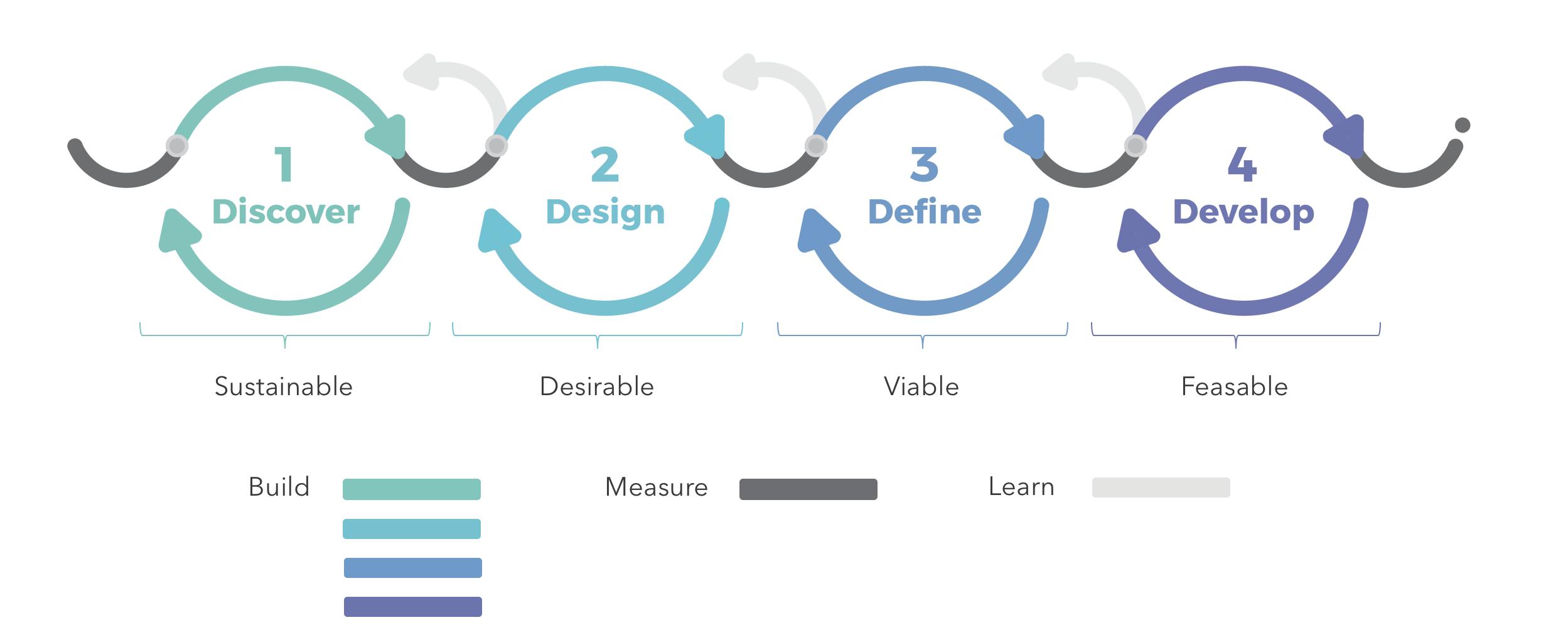 methodology 4D's