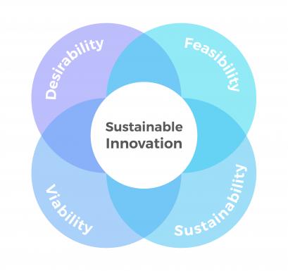 sustainableinnovation